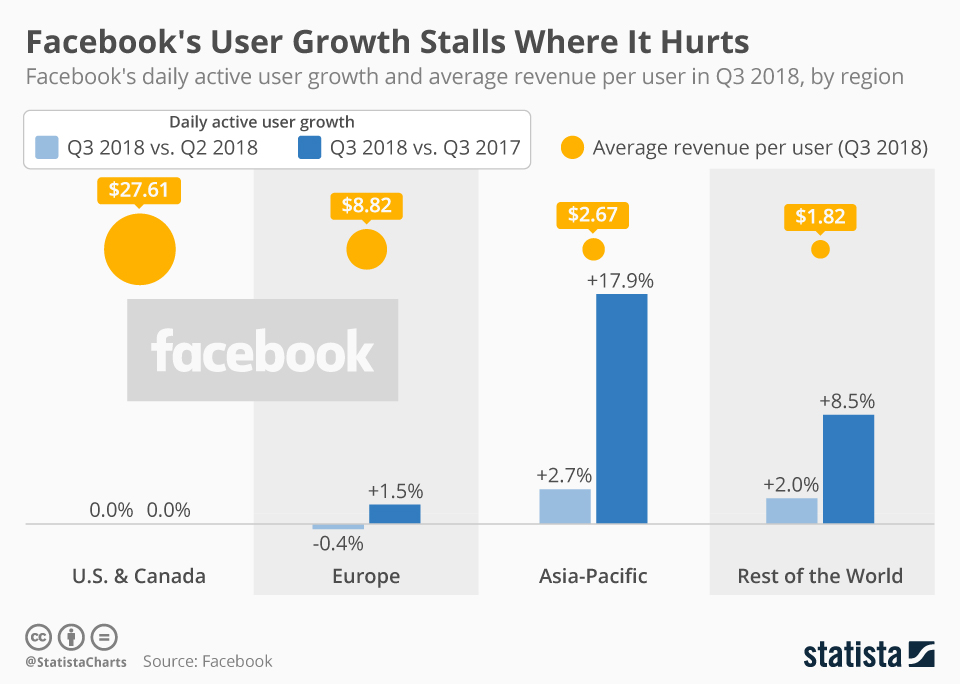 Growth of Facebook users by region - MindSEO