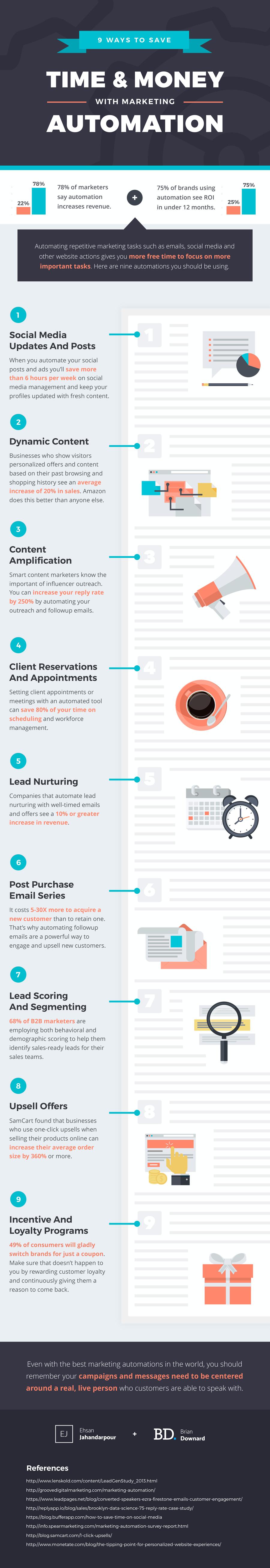 Infográfico - Automação de Marketing MindSEO